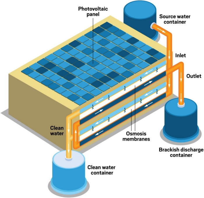 solar-powered purification process