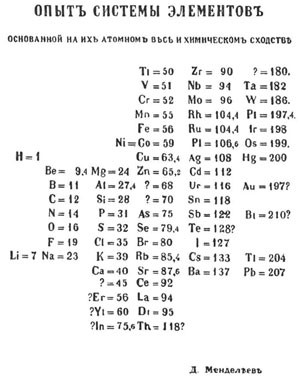 Image of Mendeleev's 1869 periodic table