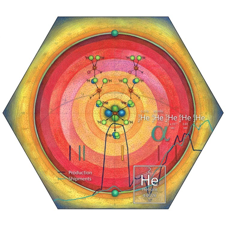 Depiction of the sequence of helium formation in stellar nucleosynthesis