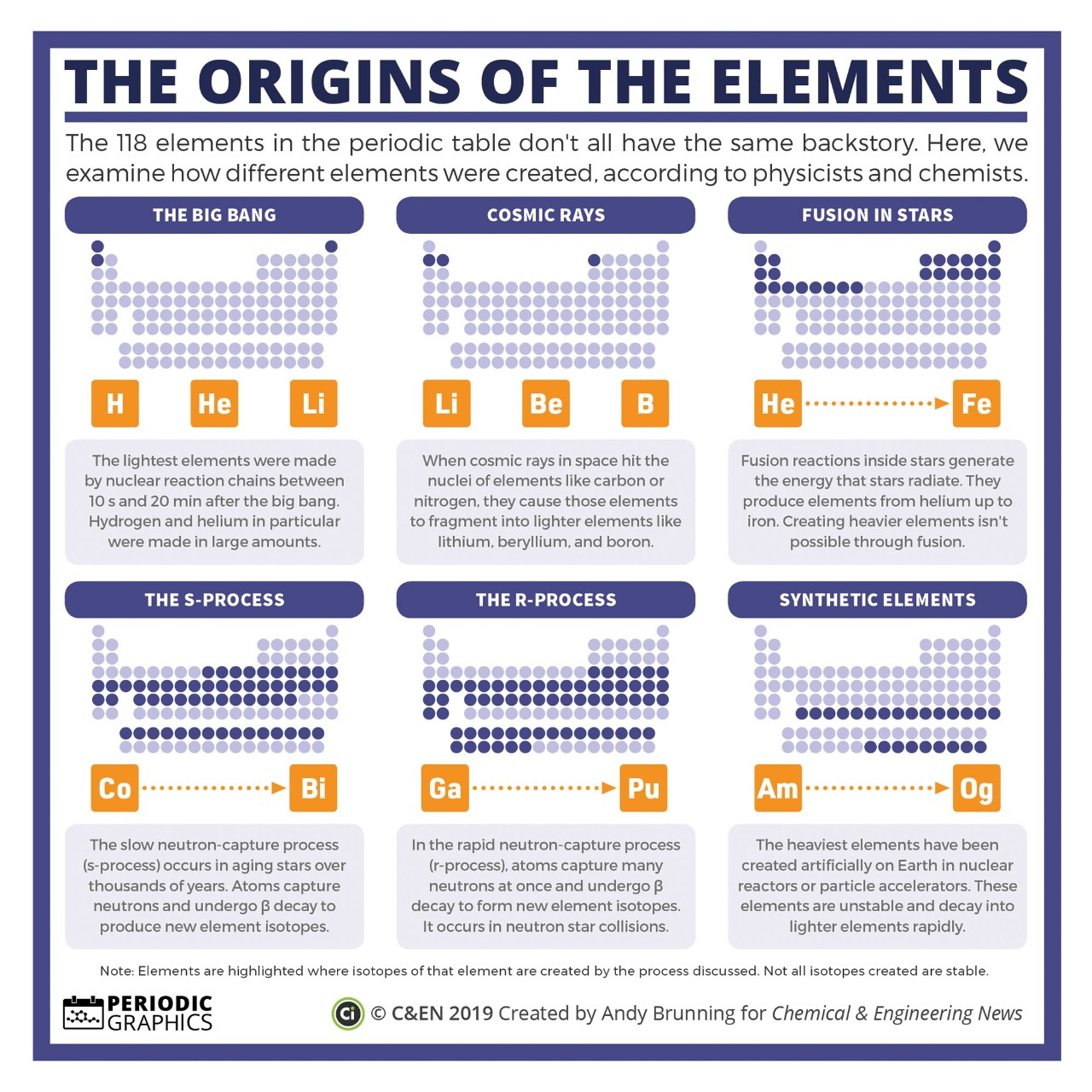 Origins of the Elements infographic