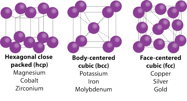 Diagram of unit cells - hexagonal close packed, body-centered cubic, and face-centered cubic