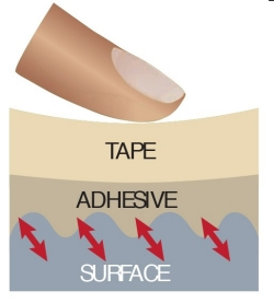 illustration 2 - how tape works