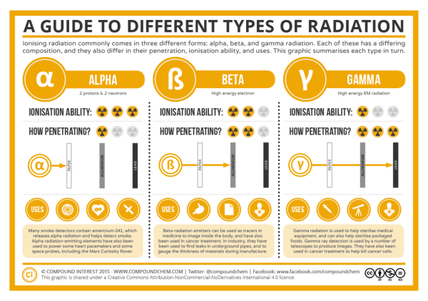 A guide to different types of radiation - CompoundChem