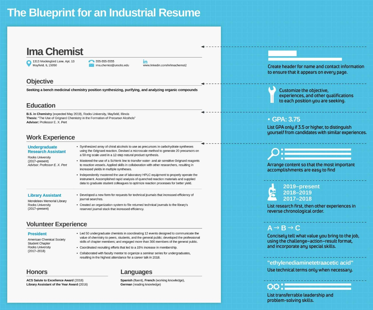 Blueprint for a Chemical Industry Resume - inChemistry