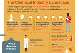 The Chemical Industry Landscape