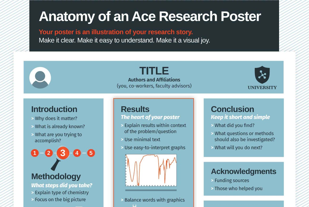 Anatomy of an Ace Research Poster image