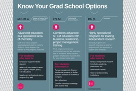 Know Your Grad School Options