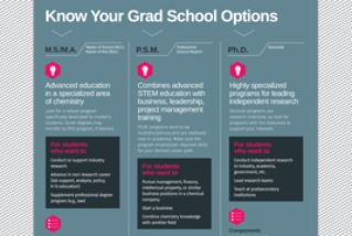 Know Your Grad School Options image