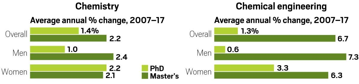 Data on students that graduate from graduate school